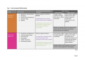 Composite Classes Map for Jigsaw PSHE