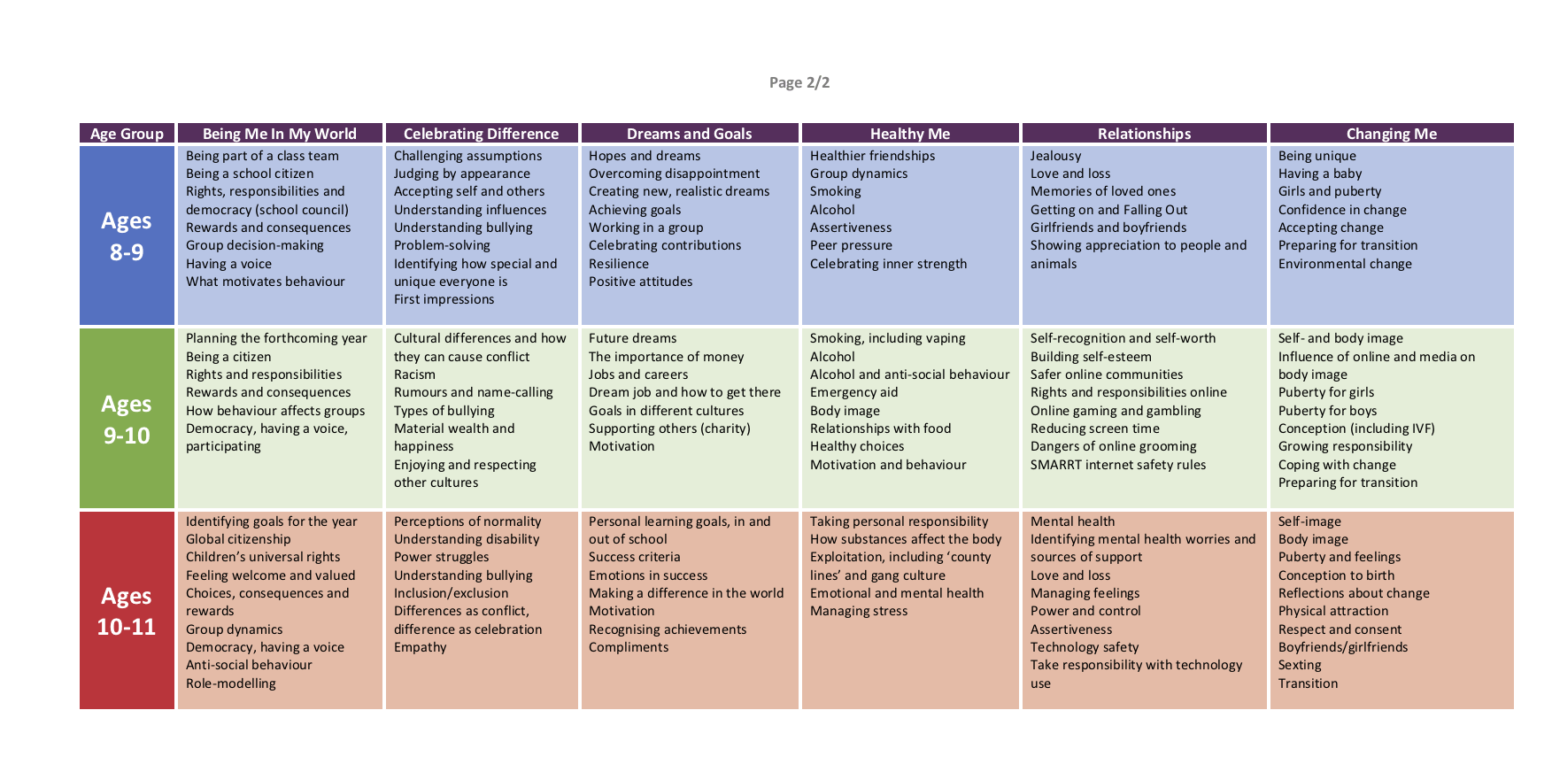 Jigsaw PSHE Primary Overview Page 2 for England and Wales